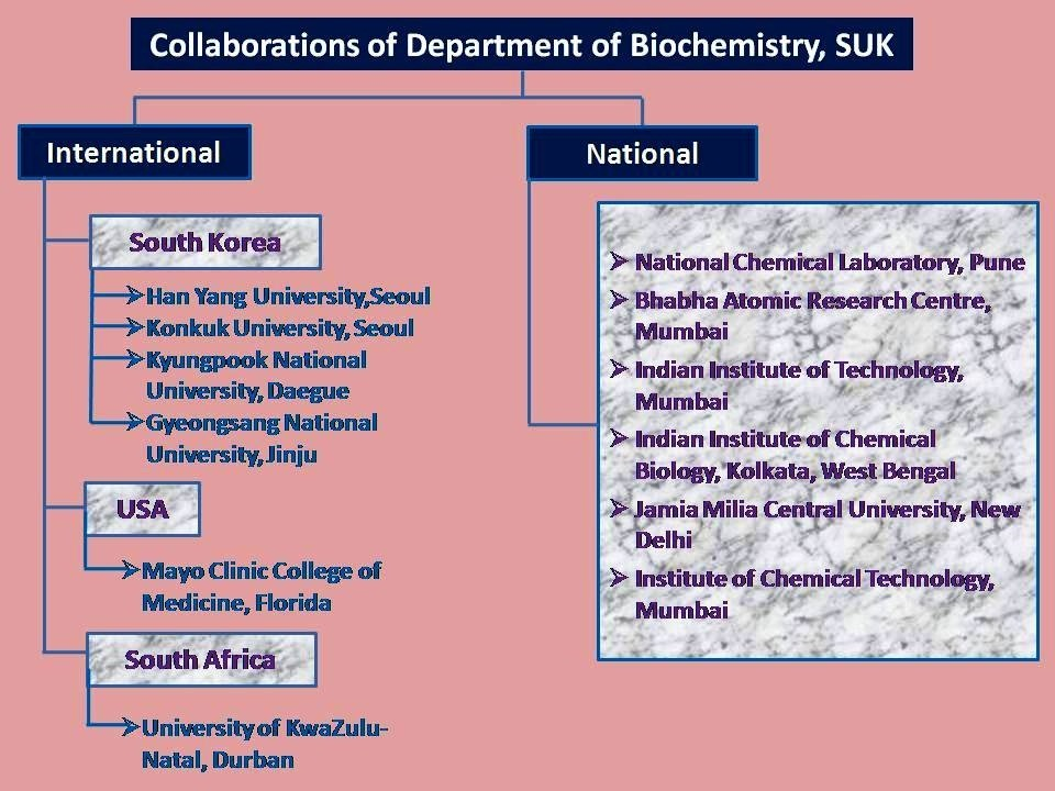 Collaboration, Department Of Bio-Chemistry, Shivaji